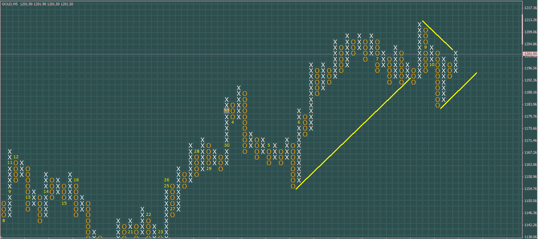 Metatrader object rectangle diagonals