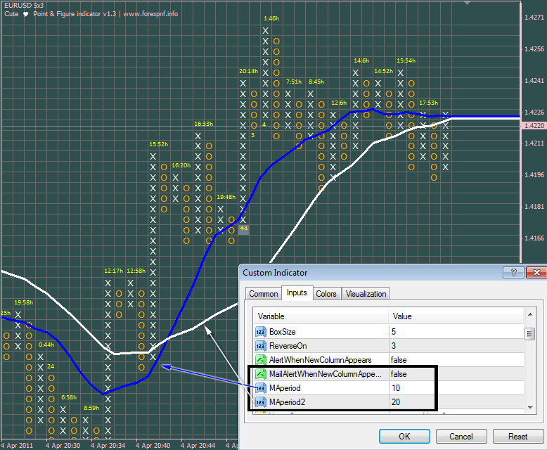 Free forex point and figure charts
